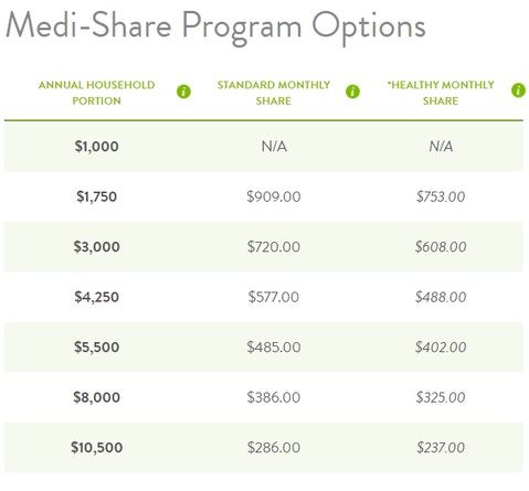 Table Showing Cost of Medi-Share
